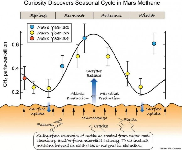 Dibujo20180608 seasonal cycle mars methane nasa jpl caltech via forbes com startswithabang