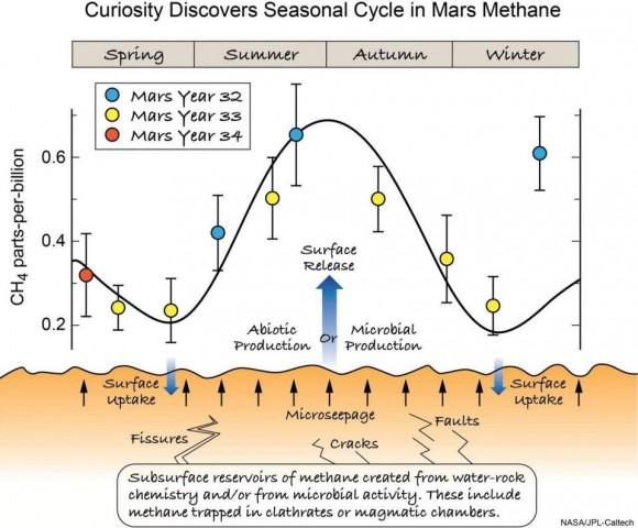 Dibujo20180608 seasonal cycle mars methane nasa jpl caltech via forbes com startswithabang