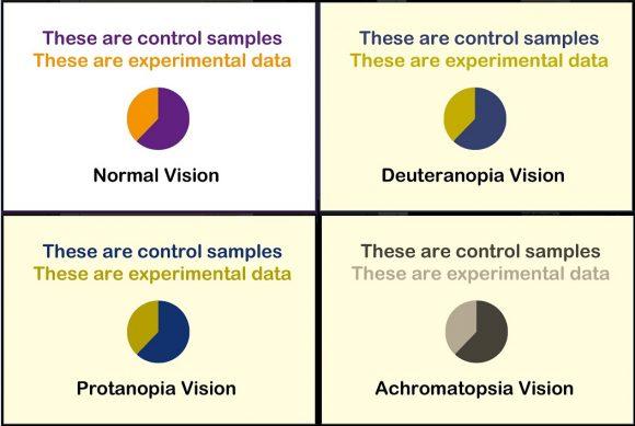 Cómo preparar presentaciones adecuadas para daltónicos   Ciencia ...