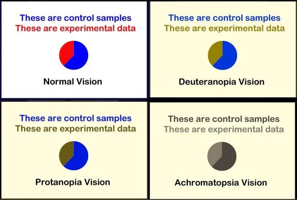 Cómo preparar presentaciones adecuadas para daltónicos | Ciencia ...