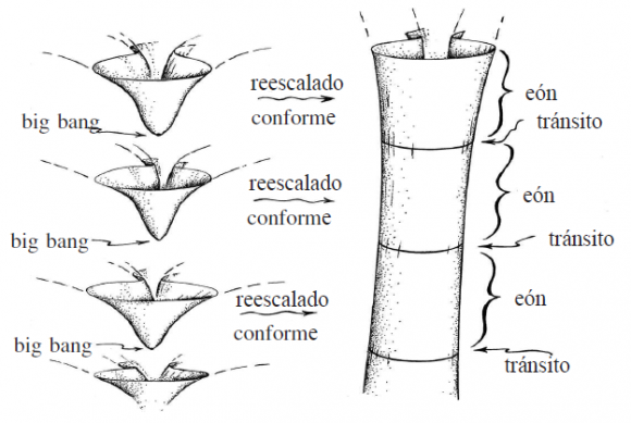 Resultado de imagen de modelo cosmológico de Penrose