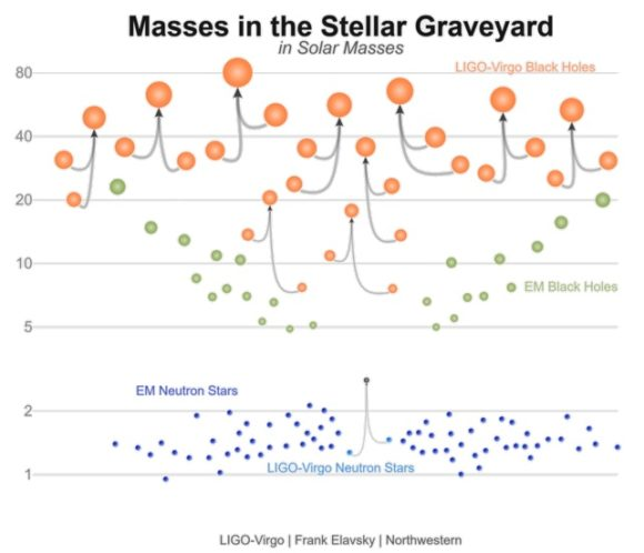 LIGO-Virgo observan cuatro nuevas fusiones de agujeros negros