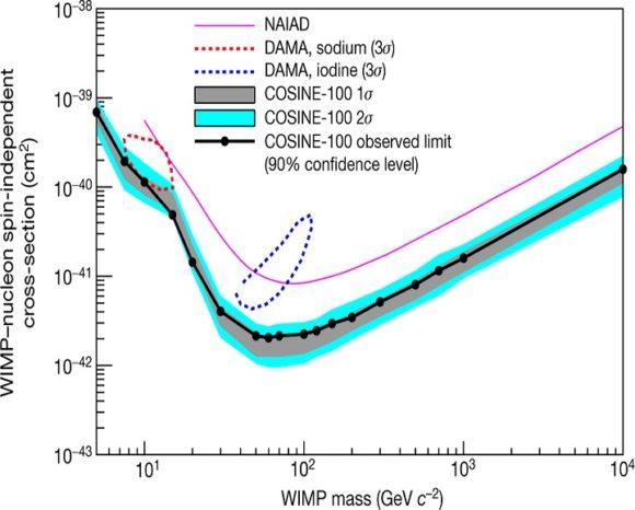 COSINE-100 desfavorece una WIMP como causa de la modulación DAMA/LIBRA