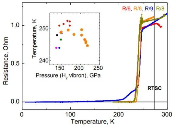 Superconductividad a 250 K (−23 ºC) en un hidruro de lantano bajo 170 GPa de presión