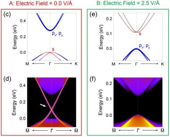 El transistor FET topológico gracias al «grafeno 3D»