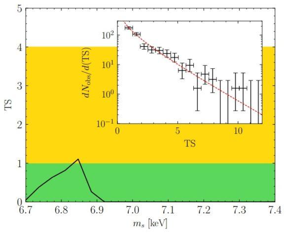Nuevo varapalo para la interpretación como materia oscura de la línea de rayos X a 3.5 keV