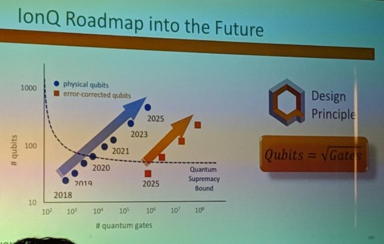 https://francis.naukas.com/files/2018/12/Dibujo20181223-ionq-roadmap-into-the-future-photo-twitter-Guillaume-Verdon.jpg