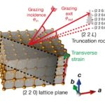 El efecto Einstein–de Haas ultrarrápido
