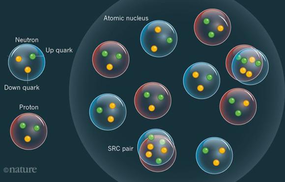 Resultado de imagen de Los Quarks confinados en los nucleones