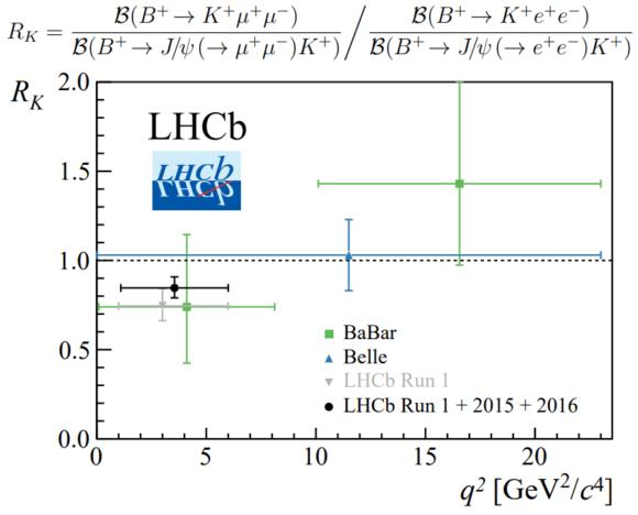 El último resultado de LHCb sobre la universalidad leptónica reduce la anomalía de 2.6 sigmas a 2.5 sigmas