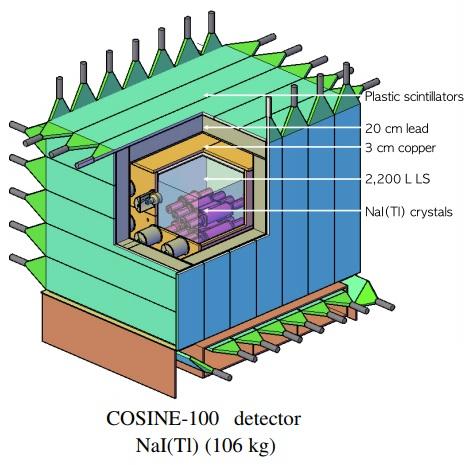 Límites de exclusión de COSINE-100 para un axión solar