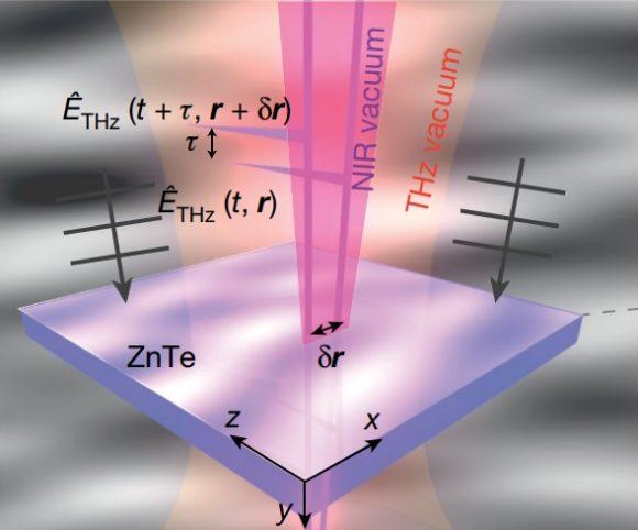 Posible nuevo método de medida de las fluctuaciones del vacío del campo electromagnético