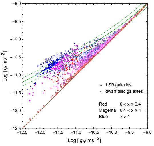 La curva de rotación de las galaxias de bajo brillo superficial incumple la idea MOND