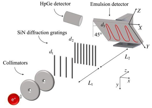 El experimento de doble rendija usando antimateria (positrones)