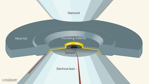 Eremets publica en Nature su nuevo récord de temperatura crítica para un superconductor a altas presiones