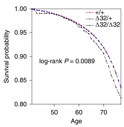 La mutación CCR5-Δ32/Δ32 protege contra el SIDA pero podría reducir la esperanza de vida