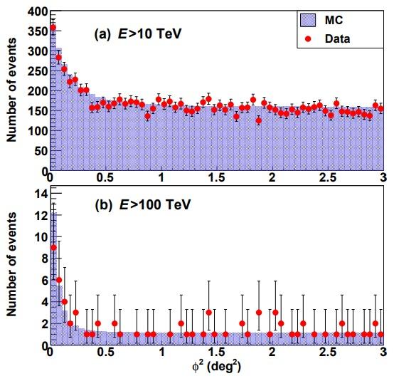 La primera detección de fotones con más de 100 TeV de una fuente astrofísica