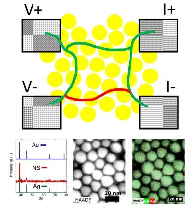 La percolación de carga podría explicar la resistencia cero en películas de nanopartículas de oro y plata
