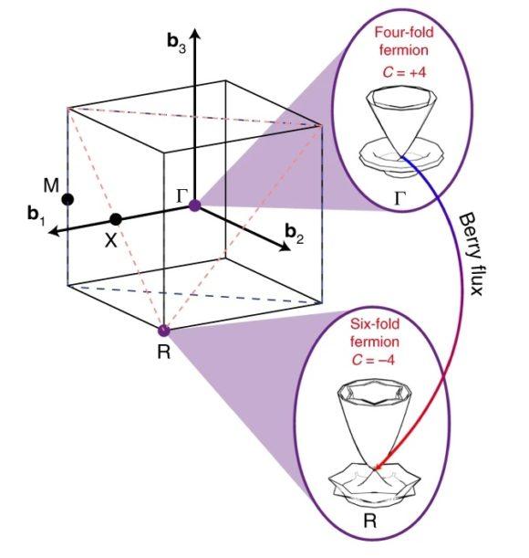 El AlPt es un semimetal topológico quiral con cuasipartículas de espín 3/2 y 5/2