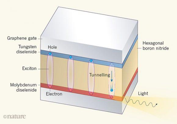 Récord de temperatura para un condensado de Bose-Einstein de excitones