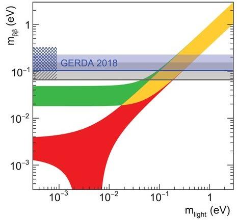 Nuevo límite de GERDA para la vida media de la desintegración doble beta sin neutrinos (0νββ)