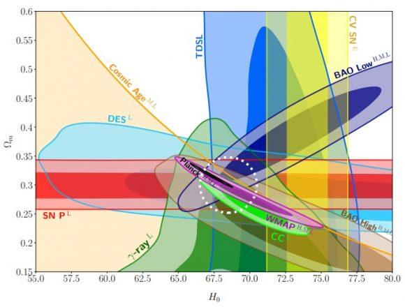 Nuevo artículo a favor de la estimación cosmológica de la constante de Hubble