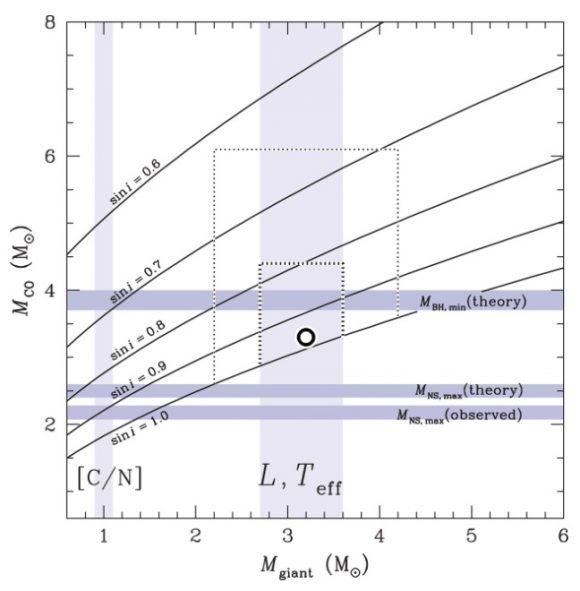 El agujero negro de menor masa observado hasta ahora