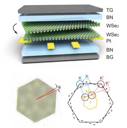 Indicios de superconductividad en el diseleniuro de wolframio bicapa rotado con ángulo pequeño