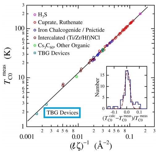 La superconductividad no convencional en el grafeno bicapa rotado