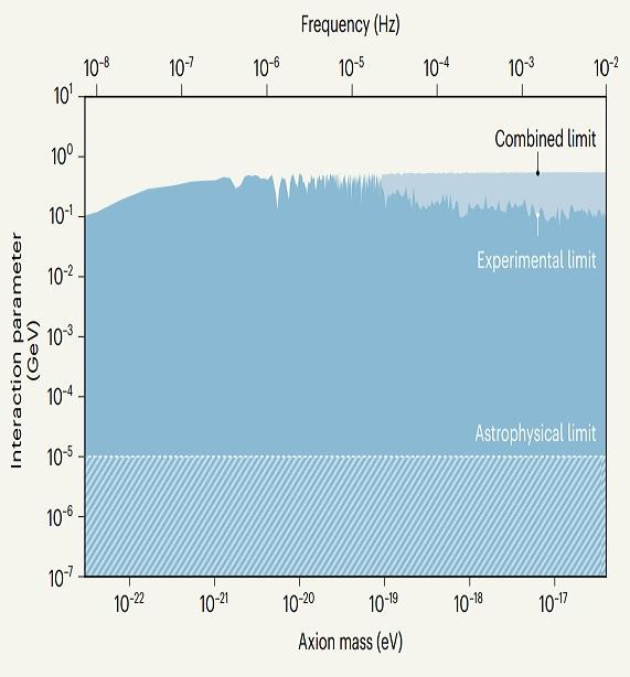 La relación entre un axión de muy baja masa y el antiprotón según el experimento BASE