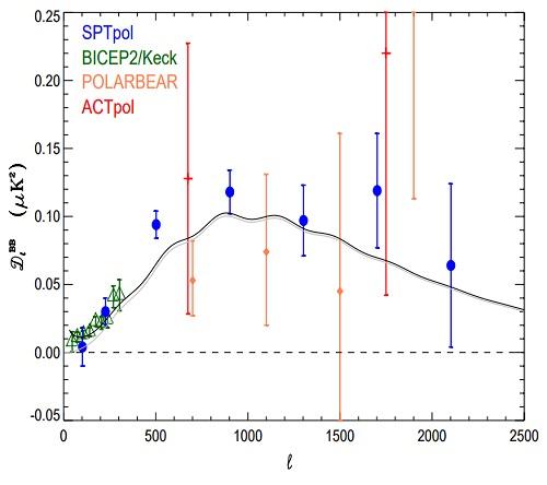 SPTpol observa los modos B (pero no los cosmológicos) en el fondo cósmico de microondas
