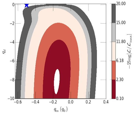 Sobre la posible anistropía de la expansión cósmica que explicaría la energía oscura
