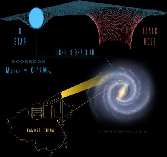 Un sistema estelar binario con un agujero negro de unas 70 masas solares