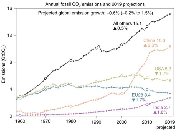 Las emisiones globales de CO2 fósil continúan desaforadas
