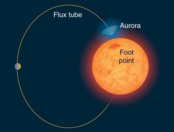 El primer candidato a exoplaneta detectado con el método de las explosiones aurorales
