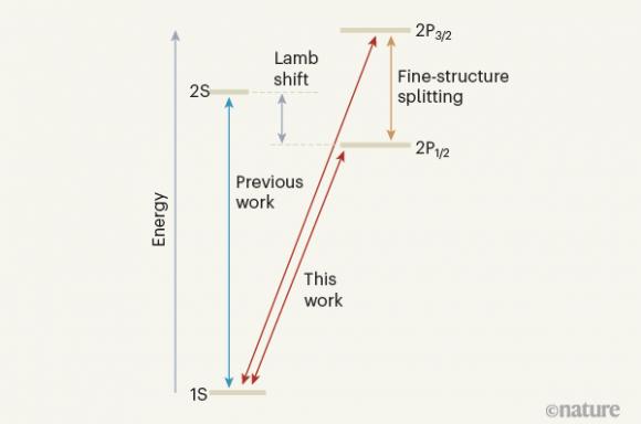 Primera medida del efecto Lamb en el antihidrógeno