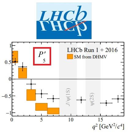 LHCb sigue observando una anomalía en la desintegración de mesones B neutros