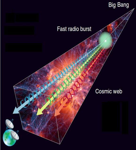 Hacia la solución al problema de los bariones perdidos usando ráfagas rápidas de radio (FRBs)