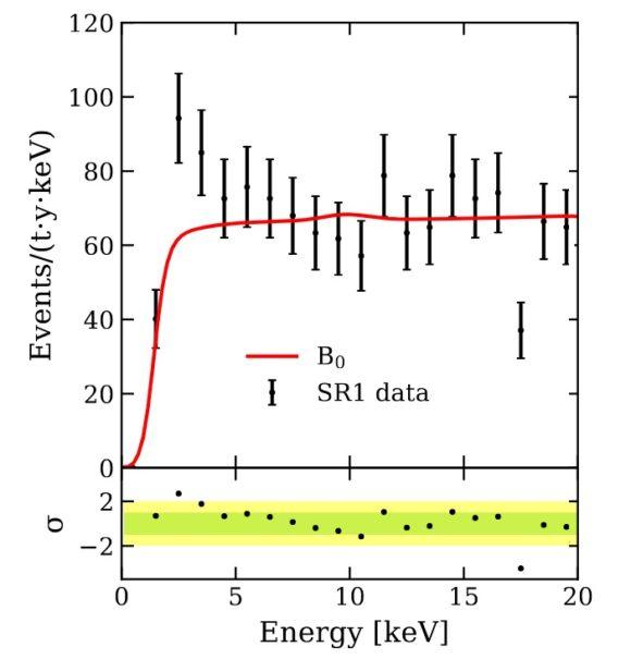 XENON1T observa un exceso a 3.5 sigmas para energías de retroceso entre 1 y 7 keV de origen desconocido