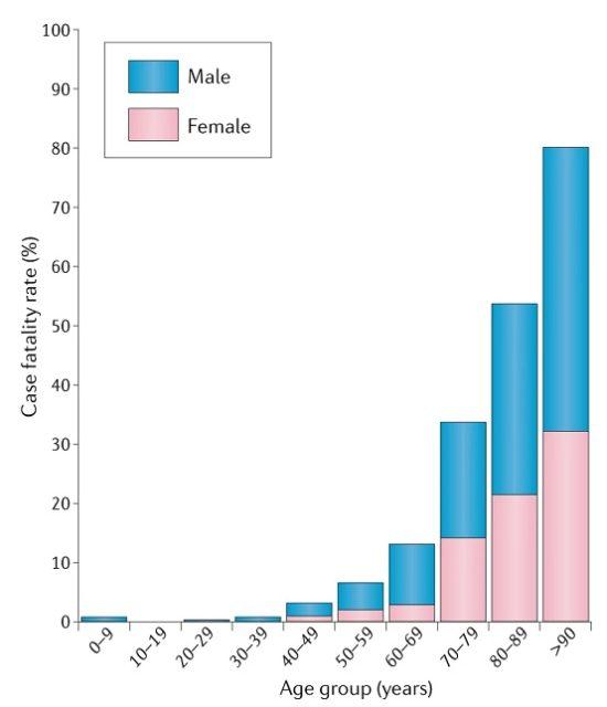 Por qué la COVID-19 afecta más a hombres que a mujeres