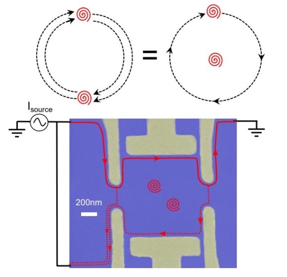 Observación directa de alones (anyons) en un estado Hall cuántico fraccionario con ν=1/3