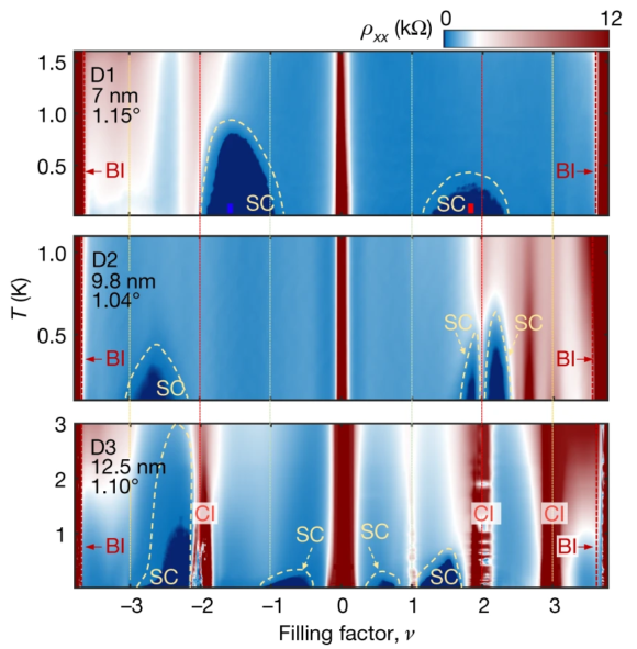 La competencia entre estados superconductores y aislantes correlacionados en el grafeno bicapa rotado con ángulo mágico