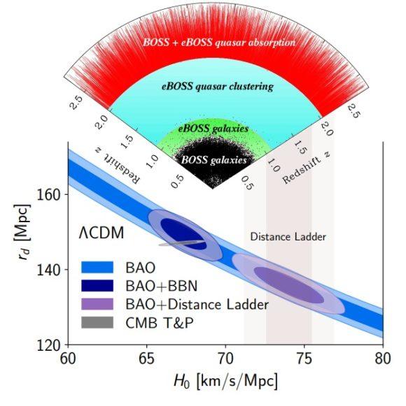 La constante de Hubble estimada por eBOSS (SDSS-IV) es H0 = 68.20 ± 0.81 km/s/Mpc