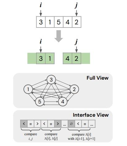 Una red de neuronas artificiales diseña un algoritmo de ordenación que parece más rápido que el quicksort de Hoare