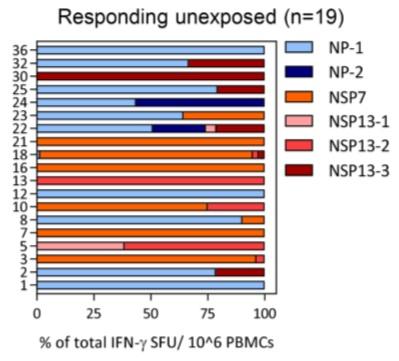 Los linfocitos T y la inmunidad cruzada entre sarbecovirus (SARS-CoV y SARS-CoV-2)