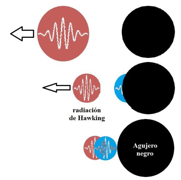 La longitud de onda de las partículas emitidas por radiación de Hawking