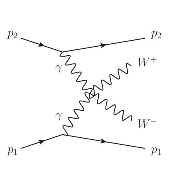 ATLAS observa con 8.4 sigmas la producción de un par de bosones W a partir de la «colisión» de dos fotones