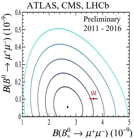 Resultado combinado de ATLAS+CMS+LHCb para la desintegración del mesón B⁰ en muones