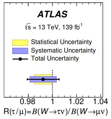 ATLAS (LHC) descarta la anomalía en la universalidad leptónica observada por LEP-2