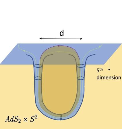 Maldacena y Milekhin explican el agujero de gusano de la película Interstellar (2014) usando la teoría de Randall-Sundrum